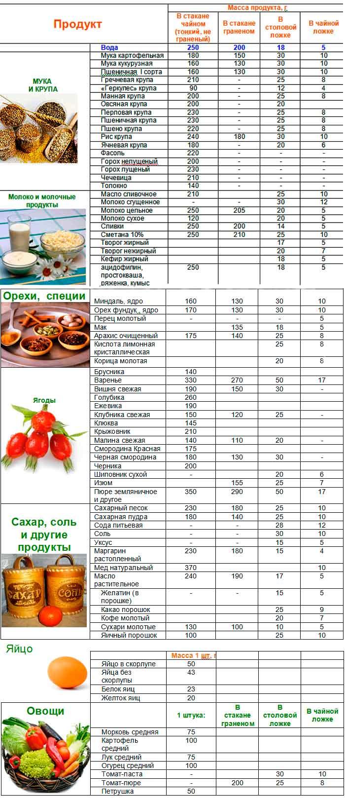 массы-и-меры-некоторых-продуктов