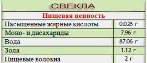 1Svekla-poleznie_svoistva